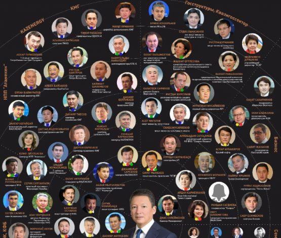 Тимур Құлыбаев және оның командасы